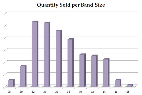Quantity_Sold_Band_Size